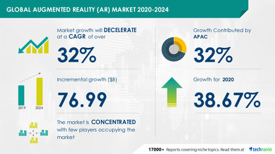 Technavio has announced its latest market research report titled Augmented Reality (AR) Market by Application and Geography - Forecast and Analysis 2020-2024
