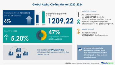 Attractive Opportunities in Alpha Olefins Market by Type, Application, and Geography - Forecast and Analysis 2020-2024