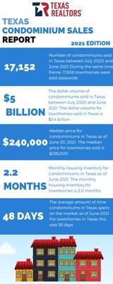 2021 Texas Condominium Sales Report by Texas Realtors
