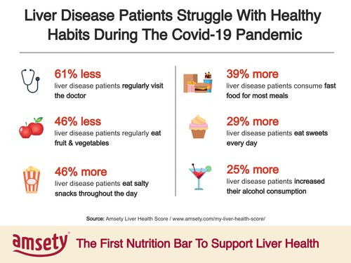 Amsety´s analysis shows that the diet and lifestyle habits of liver disease patients have significantly worsened since the beginning of the Covid-19 pandemic.