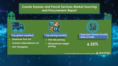 Courier Express and Parcel Services Market Procurement Research Report