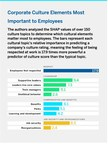 Employees Rank Respect as the No. 1 Aspect of Company Culture...