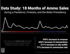 Data Study: Rising Demand for Ammunition Over the Past 18 Months