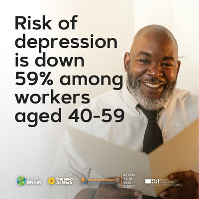 According to the latest Mental Health Index: U.S. Worker Edition, employer-backed mental health initiatives may be starting to pay off for older workers.