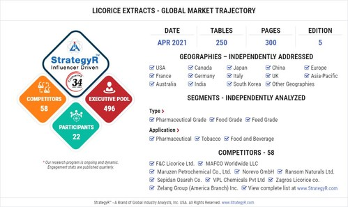 Global Licorice Extracts Market