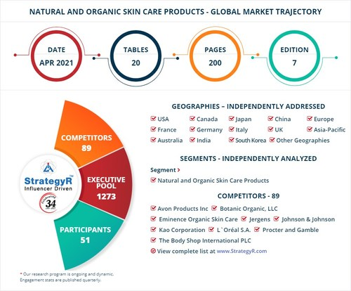 World Natural and Organic Skin Care Products Market