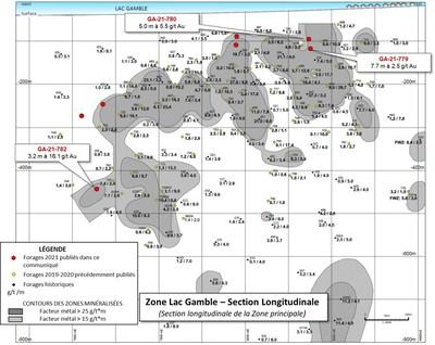 Figure 1- Projet aurifère Rouyn - Section longitudinale de la zone du lac Gamble et principaux résultats d'analyses de 2021 (Groupe CNW/Ressources Yorbeau Inc.)