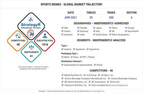 Global Market for Sports Drinks