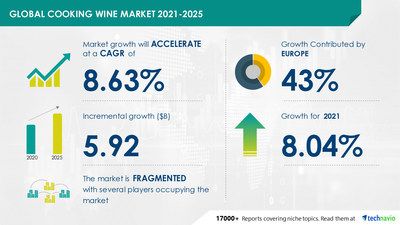 Attractive Opportunities in Cooking Wine Market by End-user and Geography - Forecast and Analysis 2021-2025