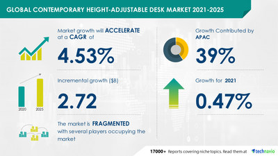 Contemporary Height-Adjustable Desk Market by Type, Application, and Geography - Forecast and Analysis 2021-2025 Research Report is now Available at Technavio