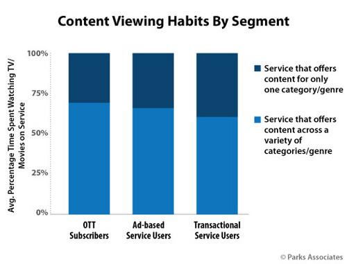 Parks Associates: Content Viewing Habits By Segment