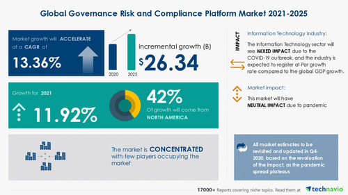 Technavio has announced its latest market research report titled Governance Risk and Compliance Platform Market by Deployment and Geography - Forecast and Analysis 2021-2025