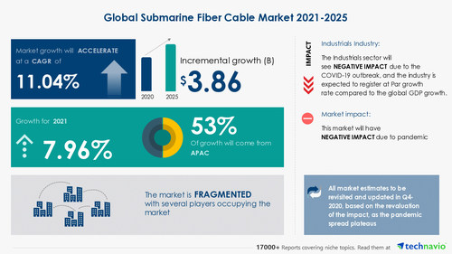 Technavio has announced its latest market research report titled Submarine Fiber Cable Market by Investment Source and Geography - Forecast and Analysis 2021-2025
