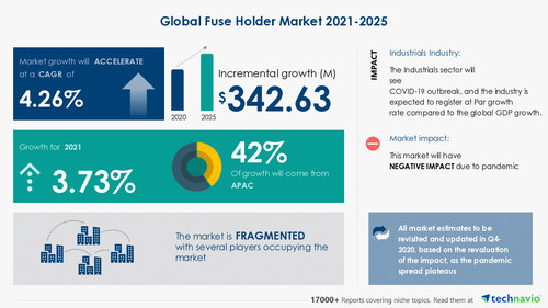 Technavio has announced its latest market research report titled  Fuse Holder Market by End-user and Geography - Forecast and Analysis 2021-2025 (PRNewsfoto/Technavio)