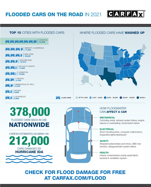CARFAX: Flooded Cars on the Road in 2021