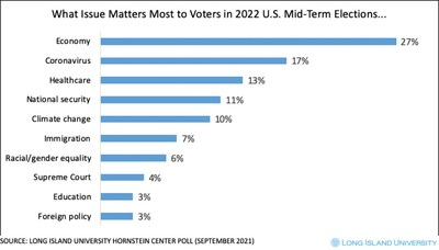 Results of the latest national poll from the Steven S. Hornstein Center for Policy, Polling and Analysis reveal that Americans are mostly concerned about the economy ahead of the 2022 U.S. mid-term elections.
