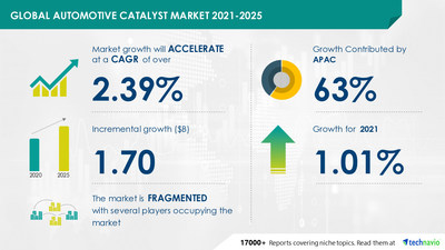 Attractive Opportunities in Automotive Catalyst Market by Product, Application, and Geography - Forecast and Analysis 2021-2025