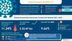 Automotive Electronic Control Unit Market | Witnesses Emergence of Aptiv Plc & Autoliv Inc. as Key Market Contributors