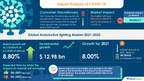 Automotive Lighting Market | Increasing Demand For Effective Interior Lighting to Boost Growth |17000 + Technavio