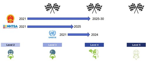 Current progress and outlook for the major transportation governing bodies, the UNECE (Europe, UK, Japan, Australia), NHTSA (US) and MIIT (China). Source: IDTechEx (PRNewsfoto/IDTechEx)