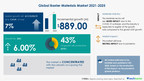 Barrier Materials Market size to accelerate at 7% CAGR during 2021-2025 | COVID-19 Analysis, Drivers, Restraints, Opportunities, and Threats | 17,000+ Technavio Research Reports