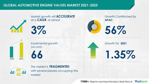 Technavio has announced its latest market research report titled Automotive Engine Valves Market by Type, Material, and Geography - Forecast and Analysis 2021-2025