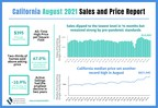 California existing home sales temper in August as market...