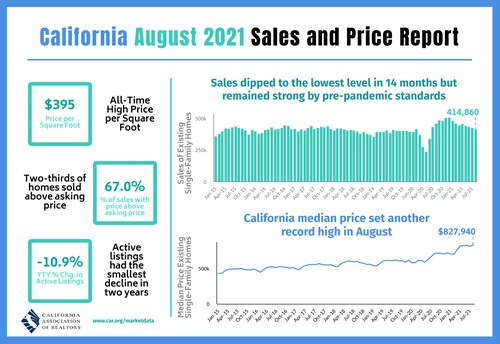California existing home sales temper in August as market continues to return to normal.