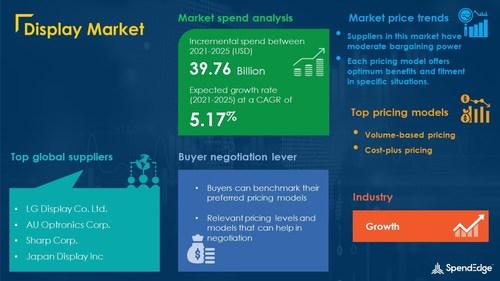 Display Market Procurement Research Report