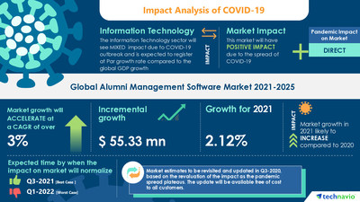 Technavio has announced its latest market research report titled Alumni Management Software Market by Deployment, End-user, and Geography - Forecast and Analysis 2021-2025