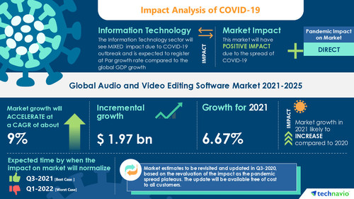 Technavio has announced its latest market research report titled  Audio and Video Editing Software Market by End-user and Geography - Forecast and Analysis 2021-2025