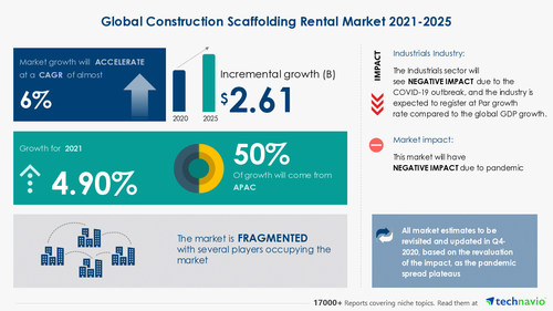 Technavio has announced its latest market research report titled  Construction Scaffolding Rental Market by Product, Application, End-user, and Geography - Forecast and Analysis 2021-2025