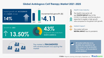 Technavio has announced its latest market research report titled Autologous Cell Therapy Market by Product and Geography - Forecast and Analysis 2021-2025
