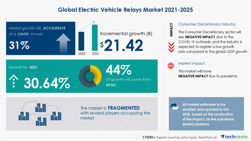 Attractive Opportunities in Electric Vehicle Relays Market by Relay Terminal and Geography - Forecast and Analysis 2021-2025