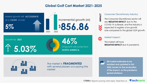 Technavio has announced its latest market research report titled Golf Cart Market by Product, Application, and Geography - Forecast and Analysis 2021-2025