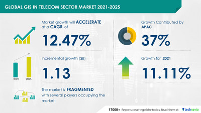 Technavio has announced its latest market research report titled  GIS Market in Telecom Sector by Product and Geography - Forecast and Analysis 2021-2025