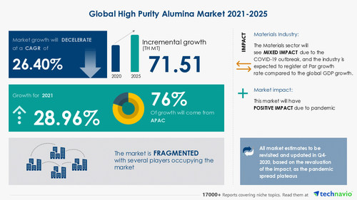 Attractive Opportunities in High Purity Alumina Market by Application and Geography - Forecast and Analysis 2021-2025