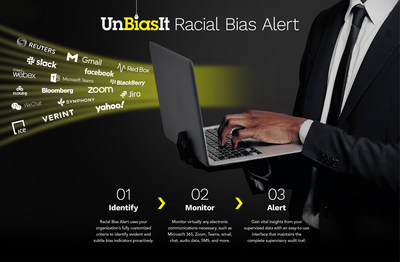 UnBiasIt Race Alert enables organizations to implement a proactive approach by monitoring all communications for any language and behavior indicating prejudice, discrimination, harassment, or a hostile work environment.