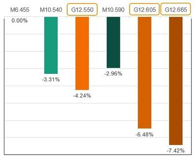 Figure I : Résultats du calcul du CAPEX (PRNewsfoto/Trina Solar Co., Ltd)
