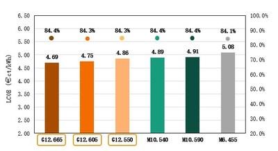 Figure II : Résultats du calcul du LCOE (PRNewsfoto/Trina Solar Co., Ltd)