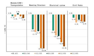 Figure III : Comparaison des éléments des résultats de la recherche CAPEX (PRNewsfoto/Trina Solar Co., Ltd)