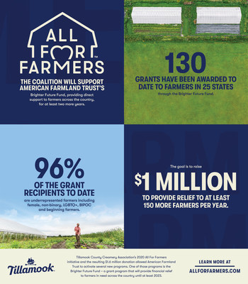 Tillamook County Creamery Association's 2020 All For Farmers initiative resulted in a $1.6 million donation to the American Farmland Trust