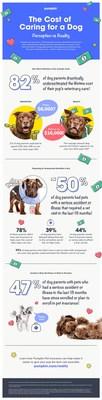 Data Provided by Pumpkin Pet Insurance