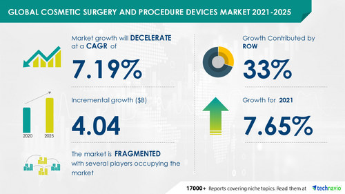 Latest market research report titled Cosmetic Surgery and Procedure Devices Market by Type and Geography - Forecast and Analysis 2021-2025 has been announced by Technavio which is proudly partnering with Fortune 500 companies for over 16 years