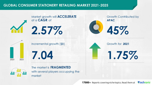 Latest market research report titled Consumer Stationery Retailing Market by Product and Geography - Forecast and Analysis 2021-2025 has been announced by Technavio which is proudly partnering with Fortune 500 companies for over 16 years