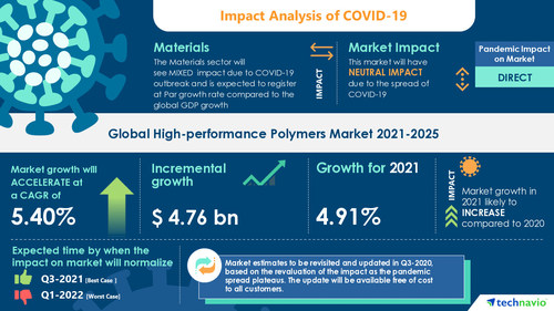 Latest market research report titled High-performance Polymers Market by Type, Application, and Geography - Forecast and Analysis 2021-2025 has been announced by Technavio which is proudly partnering with Fortune 500 companies for over 16 years