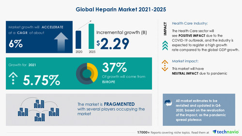Latest market research report titled Heparin Market by Product, Route of Administration, and Geography - Forecast and Analysis 2021-2025 has been announced by Technavio which is proudly partnering with Fortune 500 companies for over 16 years