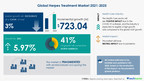 $ 723.04 Mn growth opportunity in Herpes Treatment Market 2021-2025 | Analyzing growth in Pharmaceuticals Industry | 17,000+ Technavio Research Reports