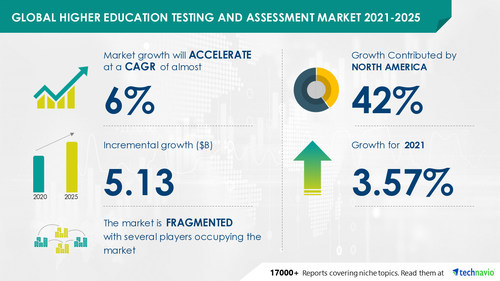 Latest market research report titled Higher Education Testing and Assessment Market by Product and Geography - Forecast and Analysis 2021-2025 has been announced by Technavio which is proudly partnering with Fortune 500 companies for over 16 years