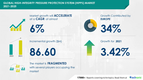 Latest market research report titled High-Integrity Pressure Protection System Market by End-user and Geography - Forecast and Analysis 2021-2025 has been announced by Technavio which is proudly partnering with Fortune 500 companies for over 16 years